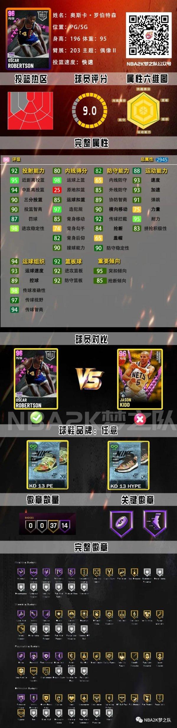 《NBA 2K21》濃眉哥領銜偶像卡包球員卡 5