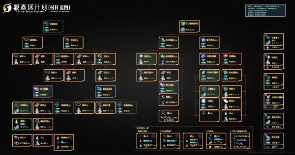 戴森球計劃-主要材料產線規劃樹狀圖 3