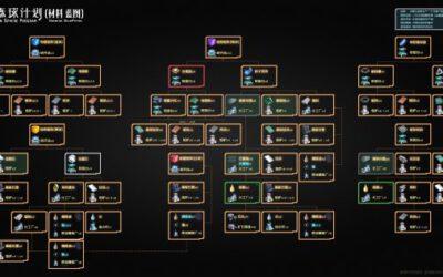 戴森球計劃-主要材料產線規劃樹狀圖