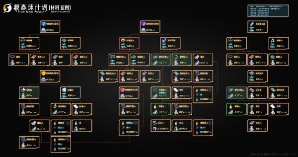 戴森球計劃-主要材料產線規劃樹狀圖 1