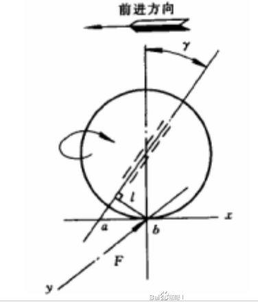 《極限競速:地平線4》調校原理總結 37