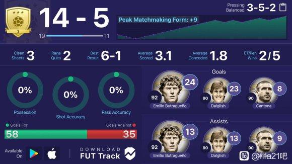 《FIFA 21》傳奇球員坎通納能力解析 9