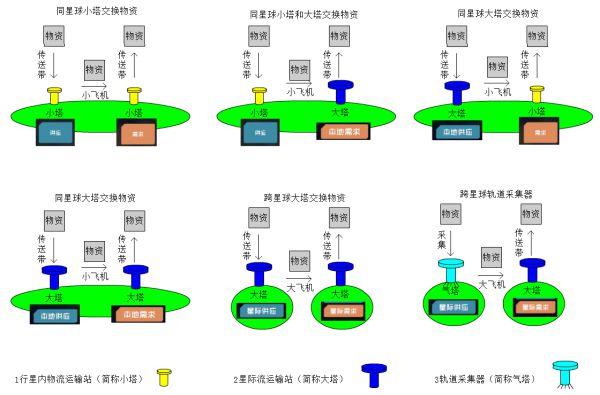 戴森球計劃-物流塔供應需求設置教學 1