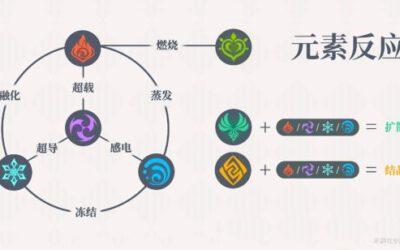 原神-元素反應機制講解及隊伍搭配