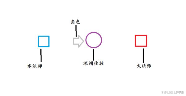 原神-6月深境螺旋12-3滿星思路 1