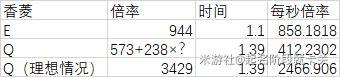 原神-香菱速切DPS數據計算 3