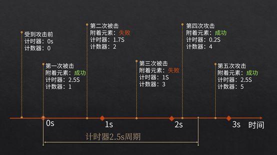 原神-元素機制詳解 17