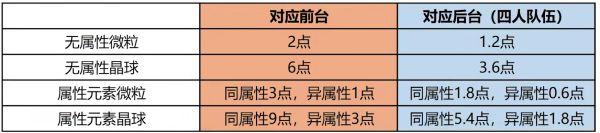 原神-雷電將軍定位與技能詳解 13